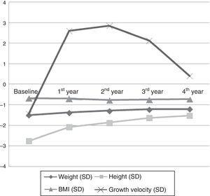Changes in anthropometric variables during treatment with growth hormone.