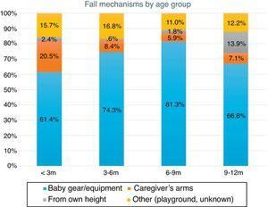 Fall mechanisms by age group.