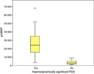 Levels of proBNP (pg/mL) by presence or absence of haemodynamically significant ductus arteriosus.