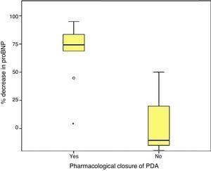 Percent decrease in proBNP levels based on the pharmacological closure of the ductus arteriosus.