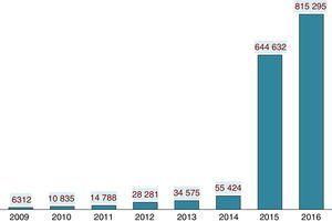 Number of visits through ScienceDirect.