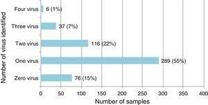 Frequency of viral agents identified in 524 samples of patients below 2 years of age admitted with LRTI.