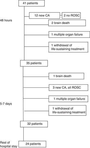 Patient outcomes.