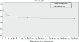 Survival curve.