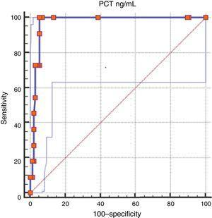 Procalcitonin (PCT) receiver operating characteristic (ROC) curve for the diagnosis of early-onset neonatal sepsis. Area under the curve, 0.978 (95% confidence interval, 0.937–0.996). Youden index for the optimal cut-off point (PCT >0.5ng/mL), 0.952.