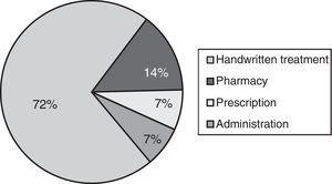 Relative frequency of the different contributing factors to medication incidents in the intermediate care unit.