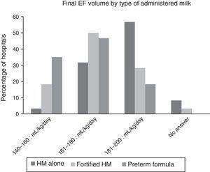 Final volumes of milk by type of administered milk.