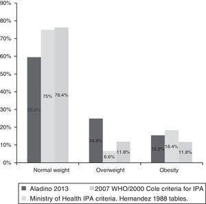 Comparison of normal weight, overweight and obesity in girls with IPA versus girls of similar age in the 2013 nationwide ALADINO study.