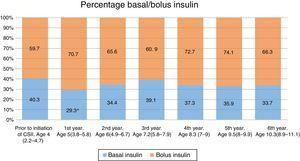 Changes in the percentages of basal insulin and bolus insulin throughout the treatment with CSII. *P<0.05.