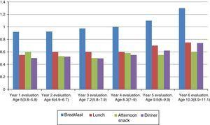 Changes in I/HC ratios for the different meals of the day.