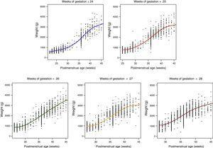 Weight gain curves by GA at birth and by PMA in extremely preterm infants in Spain. SEN1500 (2002–2011).