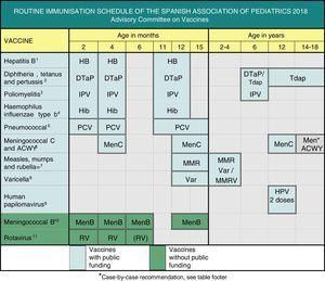 Routine immunisation schedule of the Spanish Association of Pediatrics 2018. (1) Hepatitis B vaccine (HB). 3 doses of hexavalent vaccine at 2, 4 and 11–12 months of age. Children of HBsAg-positive mothers will also be given one dose of monovalent HB vaccine at birth along with 0.5mL of hepatitis B immune globulin (HBIG), all within 12h of birth. When maternal serological status is unknown, the neonatal dose should be administered and maternal serology tested immediately, and should the mother test be positive, HBIG should be administered to the neonate as soon as possible, and in the first week of life. The administration of 4 doses of HB vaccine is generally acceptable and recommended in children of HBsAg-positive mothers vaccinated at birth, even in newborns with birth weights of less than 2000g, as the neonatal dose should not be included in the count in these cases. Unvaccinated children and adolescents should be given three doses of monovalent vaccine or the combined hepatitis A and B vaccine on a 0, 1 and 6 month schedule, at any age. (2) Diphtheria, tetanus and acellular pertussis vaccine (DTaP/Tdap). 5 doses: primary vaccination with 2 doses, at 2 and 4 months, of DTaP (hexavalent) vaccine; booster at 11–12 months (third dose) with DTaP (hexavalent) vaccine; at 6 years (fourth dose) with the standard load vaccine (DTaP-IPV), preferable to the low diphtheria and pertussis antigen load vaccine (Tdap-IPV), and at 12–18 years (fifth dose) with Tdap, preferably at 12–14 years. (3) Inactivated poliovirus vaccine (IPV). 4 doses: primary vaccination with 2 doses, at 2 and 4 months, and booster doses at 11–12 months and 6 years. (4) Haemophilus influenzae type b conjugate vaccine (Hib). 3 doses: primary vaccination at 2 and 4 months and booster dose at 11–12 months. (5) Pneumococcal conjugate vaccine (PCV). 3 doses: the first two at 2 and 4 months, with a booster dose at 11–12 months of age. The vaccine recommended in Spain by the CAV-AEP continues to be the PCV13. (6) Meningococcal C conjugate vaccine (MenC) and meningococcal ACWY conjugate vaccine (MenACWY). 3 doses of monovalent MenC conjugate vaccine with a 1+1+1 schedule: one dose at 4 months, another at 12 months and one final dose at 12 years of age. The CAV-AEP recommends providing information on the MenACWY vaccine and its case-by-case administration in children and adolescents: from age 14 years, in those that are to live in countries where the vaccine is administered at this age, such as the United States or UK; children aged more than 6 weeks travelling to countries with a high incidence of IMD caused by vaccine serogroups; children aged more than 6 weeks with risk factors for IMD: anatomic or functional asplenia, complement component deficiency, treatment with eculizumab, prior episode of IMD caused by any serogroup, and contacts of an index case of IMD caused by serogroup A, W or Y. We recommend informing ≥14-year-old children and their parents of the availability of tetravalent meningococcal vaccines, that could extend individually the protection against IMD. (7) Measles, mumps and rubella vaccine (MMR). 2 doses of measles-mumps-rubella vaccine (MMR). The first at age 12 months and the second at age 2–4 years, preferably at 2. If available, the tetravalent MMRV vaccine may be administered for the second dose. Susceptible patients outside the specified ages will be vaccinated with 2 doses of MMR at least 1 month apart. (8) Varicella vaccine (Var). 2 doses: the first at age 15 months (age 12 months is also acceptable) and the second at age 2–4 years, preferably at 2. If available, the tetravalent vaccine (MMRV) may be used for the second dose. Susceptible patients outside the specified ages will be vaccinated with 2 doses of Var at least 1 month apart. (9) Human papillomavirus vaccine (HPV). vaccination of all girls, preferably at age 12 years, to prevent cervical and anal cancer and precancerous lesions of the female genital tract. Information on the potential for vaccination should be provided and vaccination recommended in male patients for the HPV9, HPV4 and HPV2 vaccines, which are authorised for use in males, although there is little data on the latter for this sex. Administration of 2 doses at age 11–12 years. The vaccination schedule depends on the vaccine used: for the tetravalent vaccine, a 2-dose series (at 0 and 6 months) for girls aged 9–13 years and a 3-dose series (at 0, 2 and 6 months) in those aged ≥14 years; for the 2-valent and 9-valent vaccines, a 2-dose series (at 0 and 6 months) in girls aged 9–14 years and a 3-dose series (at 0, 1–2 and 6 months) in those aged ≥15 years. The HPV vaccine may be administered at the same time as the MenC, hepatitis A and B and Tdap vaccines. There are no data on its coadministration with the varicella vaccine, although it should not cause any problems. (10) Meningococcal B vaccine (MenB). 4 doses: the first 3 in the first year of life (2, 4 and 6 months) with a booster between 12 and 15 months of age, although administration at least 15 days apart from other injectable inactivated vaccines is recommended up to age 18 months to minimise potential reactogenicity and avoid coadministration with the MenC vaccine conjugated with tetanus toxoid. The separation by a 15-day interval is not necessary for the varicella, MMR and rotavirus vaccines. (11) Rotavirus vaccine (RV). 2 or 3 doses of rotavirus vaccine: at 2 and 4 months with the monovalent vaccine or at 2, 4 and 6 months with the pentavalent vaccine. It is very important to start vaccination between 6 and 12 weeks of life in order to minimise risks, and to complete it before 24 weeks for the monovalent vaccine or 32 weeks for the pentavalent vaccine. Doses must be given at least 4 weeks apart. Both doses may be given at the same time as any other vaccine.