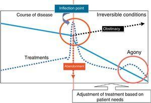 Identification of the inflection point in the course of disease in critically ill patients. The identification of the inflection does not warrant increasing the offer of treatment (obstinacy) nor treatment withdrawal (abandonment), instead, treatment should be adjusted progressively, with initiation of palliative care.