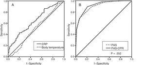 Receiver operating characteristic curves for body temperature and CRP (A) and for the PAS and the PAS modified with addition of the CRP (B) for differentiation of appendicitis and NSAP.