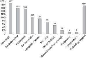 Number of patients in each category of chronic disease and associated conditions (N=243 patients).