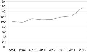Number of patients admitted to the inpatient MCC unit per year.
