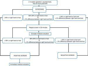 Critical congenital heart disease screening algorithm.
