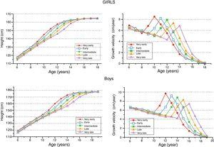 Mean height-for-age and growth velocity-for-age values for the five pubertal maturity groups. Statistically-significant (p<0.0001) and clinically-pertinent differences were found among them according to age at pubertal growth spurt onset.