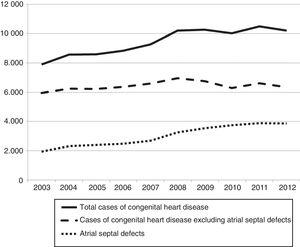 Absolute frequency of patients with congenital heart diseases, atrial septal defects and heart defects other than atrial septal defects by year.