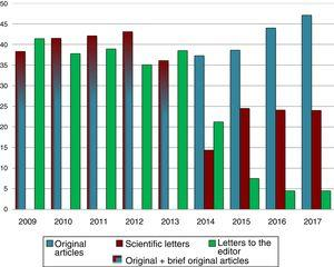 Annual changes in the percentage of original articles, scientific letters and letters to the editor submitted to Anales.