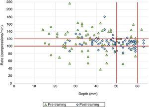 Mean rate and depth of chest compressions before and after a brief training.