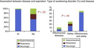 Type of disease that led to patient referral and association with the type of swallowing problem.