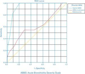 Receiver operating characteristics curves for the association of ABSS scores and the need for PICU admission in patients with bronchiolitis.
