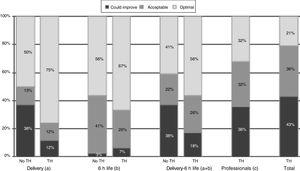 """Quality of care in hospitals that offered therapeutic hypothermia versus those that did not. No TH, hospital not offering therapeutic hypothermia; TH, hospital offering therapeutic hypothermia. (a) Includes items 5–10, and combined items 1–2 and 3–4. (b) Includes items 12–14, 17, 21, 22. (c) Includes items 20, 25, 27–30, and combined items 24a–24b, 26a–26d and 26b–26c. Total=(a)+(b)+(c). *P=.015 (chi square test comparing """"optimal care"""" versus """"acceptable care/care that could improve"""")."""