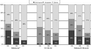 """Quality of care in tertiary care hospitals by unit level of care. (a) Includes items 5–10, and combined items 1–2 and 3–4. (b) Includes items 12–14, 17, 21, 22. ** P=.024 (chi square test comparing """"optimal care"""" versus """"acceptable care/care that could improve)."""