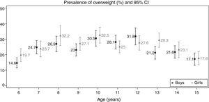 Prevalence of overweight by age and sex with the corresponding 95% confidence intervals (95% CI). Galicia 2013–2014. Cut-off points proposed by Cole and Lobstein.8
