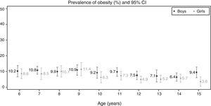 Prevalence of obesity by age and sex with the corresponding 95% confidence intervals (95% CI). Galicia 2013–2014. Cut-off points proposed by Cole and Lobstein.8