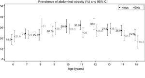 Prevalence of abdominal obesity by age and sex with the corresponding 95% confidence intervals (95% CI). Galicia 2013–2014. Cut-off points proposed by Taylor et al.9