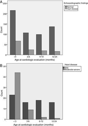 Number of cases of congenital heart disease in each age group. (A) Results of echocardiography. (B) Type of congenital heart defect.