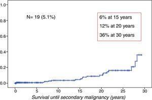 Cumulative incidence of SMNs.