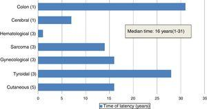 Latency period until onset of SMN.