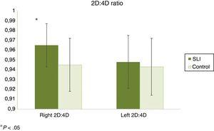 2D:4D digit ratio. The bars represent the mean, and the error bars the standard deviation.