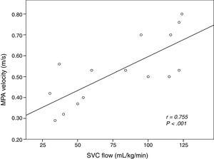 Linear correlation between the values of MPAVmax and SVCf in the 15 patients in which both markers were measured simultaneously. We present the Pearson correlation coefficient and the P-value. MPA, main pulmonary artery&#59; SVC, superior vena cava.