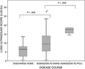 Boxplots of the distribution of the values of the lung ultrasound score by course of disease category. The bars indicate the comparison of subset pairs (discharge home vs admission to ward and admission to ward vs admission to PICU) in the multiple comparison analysis. P=.001 (Kruskal–Wallis test).