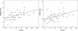 Scatterplots showing the correlation between the LUS-Sc and the clinical severity scores.
