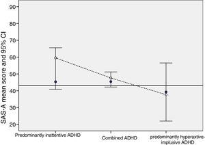 Total score in the SAS-A in adolescents with ADHD, by ADHD type and by presence or absence of psychiatric comorbidity, compared to the reference value in the healthy adolescent population in Spain (black horizontal line).10 ADHD, attention deficit hyperactivity disorder; SAS-A, Social Anxiety Scale for Adolescents. Presence of psychiatric comorbidity: white circles; absence of psychiatric comorbidity: blue circles.