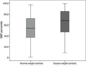 Systolic blood pressure percentiles in control group by BMI subgroup.
