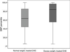 Systolic blood pressure percentiles in treated CHD group by BMI subgroup.