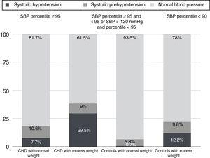 Proportion of HTN and systolic prehypertension.