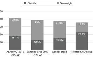 Proportion of overweight and obesity.