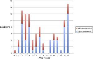 Distribution by age and type of presentation of cases of primary infection by Epstein–Barr virus.
