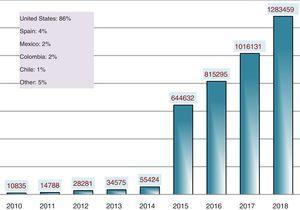 Visibility of Anales de Pediatría: number of visits through ScienceDirect (2010–2018).