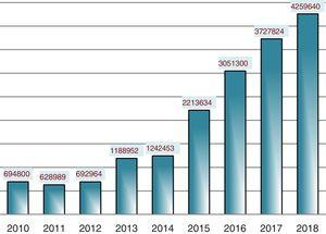 Visibility of Anales de Pediatría: total number of visits (2010–2018).