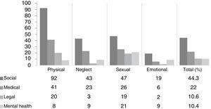 Follow-up after discharge based on the suspected type of abuse. We have expressed the frequency of follow-up for each type of abuse in terms of absolute frequencies and the relative frequency over the total number of reported cases of suspected abuse.