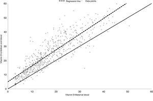Linear correlation between vitamin D levels in maternal blood and umbilical cord blood.