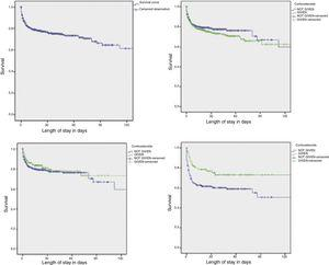 Survival of hospitalised preterm newborns by administration of antenatal corticosteroids, with a latency period of 48 or more hours, and in the subset of newborns born before 34 weeks' gestation. Survival of hospitalised preterm newborns (n=1083). Preterm newborns exposed to corticosteroids vs not exposed (n=1083), P=.30 (log rank). Preterm newborns treated with corticosteroids with a latency period ≥48h vs not treated with corticosteroids (n=778), P=.34 (log-rank test). Preterm newborns born before 34 weeks that received corticosteroids with a latency period ≥48h vs preterm newborns <34 weeks not treated with corticosteroids (n=310), P=.009 (log-rank test).